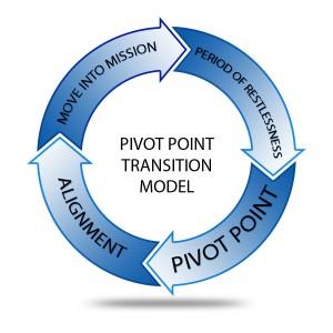Pivot Symbol